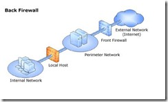 back-firewall
