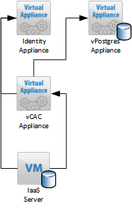 vCAC topology with vPostgre