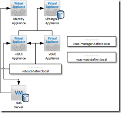 vCAC deployment with clustered and load balanced vCAC Appliances