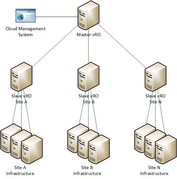 vRealize Orchestrator (vCO) Multi-node Plug-in use case