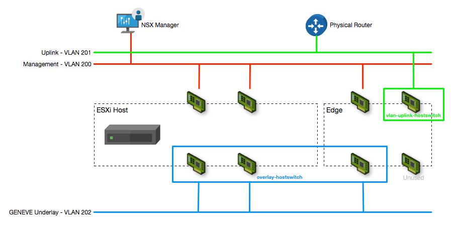 NSX-T 2 0 Lab Build: Deploying NSX Manager · DefinIT
