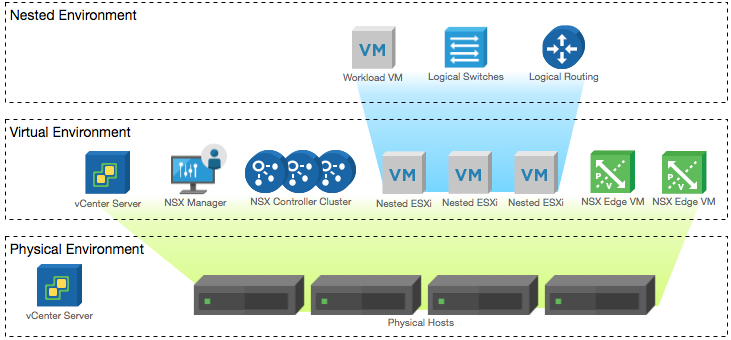 NSX-T 2 0 Lab Build: Deploying NSX Manager · DefinIT